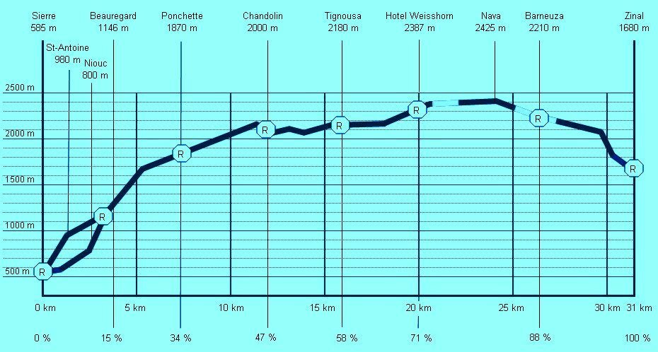 Perfil do percurso da Sierre-Zinal