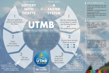 Registrations_2020-2021_Infographie_UTMB