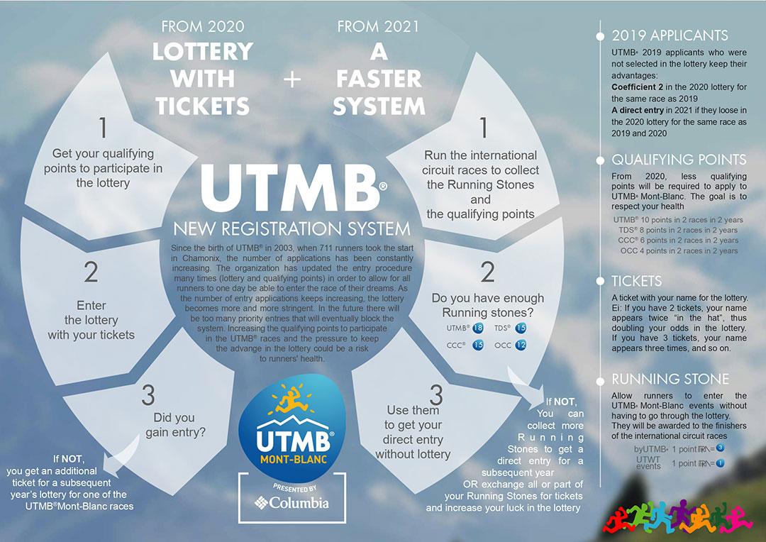 Registrations_2020-2021_Infographie_UTMB
